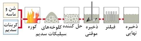 روش تولید چسب سیلیکات سدیم